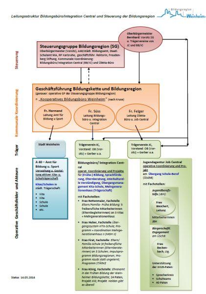 2014-05-14 Schaubild_Leitungsstruktur BildReg_IC_JC