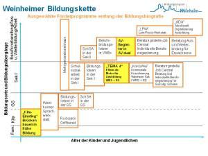 Weinheimer Bildungskette 2018/2019